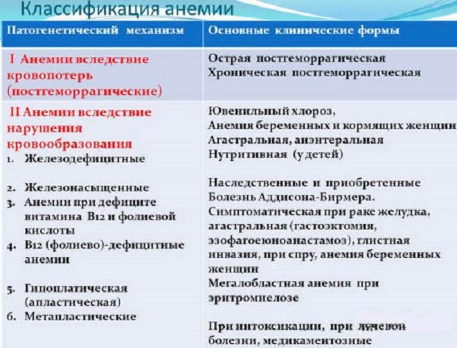 Классификация анемии