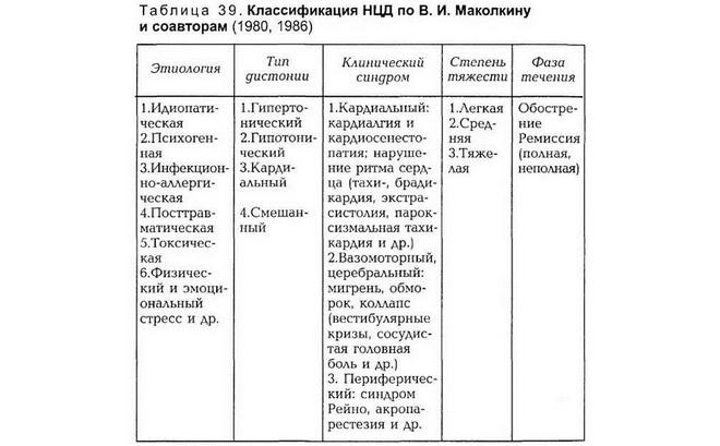 Классификация НЦД