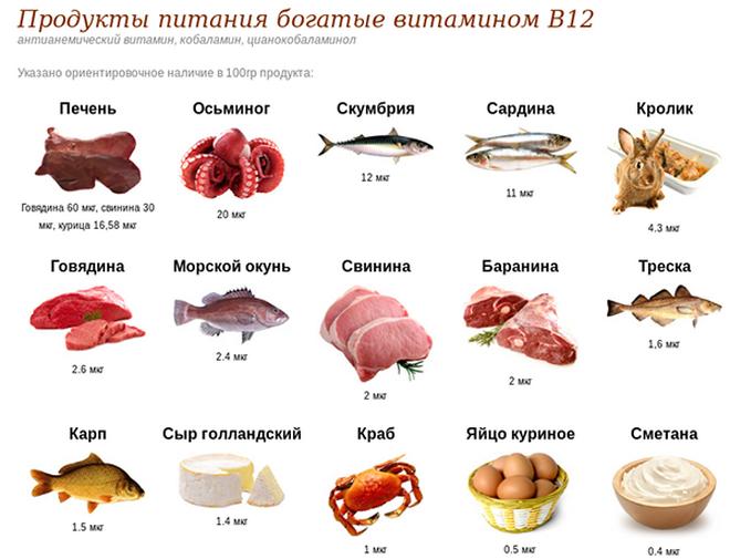 Продукты богатые B12