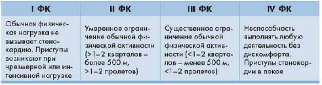 Классы стенокардии
