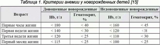 Критерии анемии