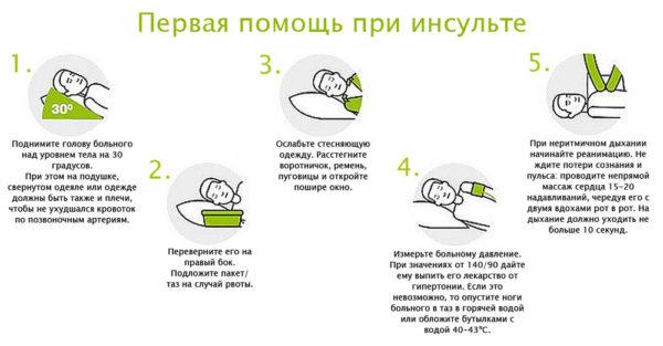 Доврачебная помощь при инсульте