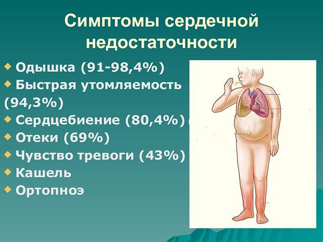 Факторы развития хронической сердечной недостаточности