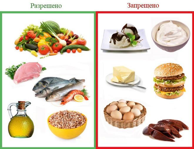 Особенности питания при атеросклерозе