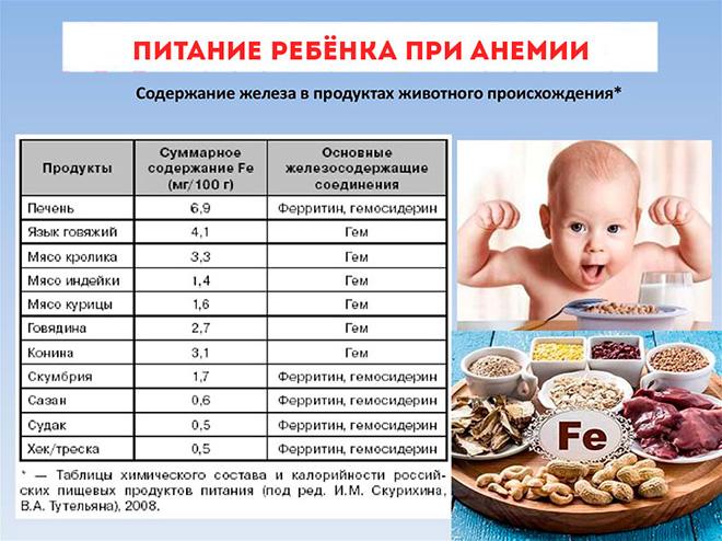 Особенности питания при анемии у детей